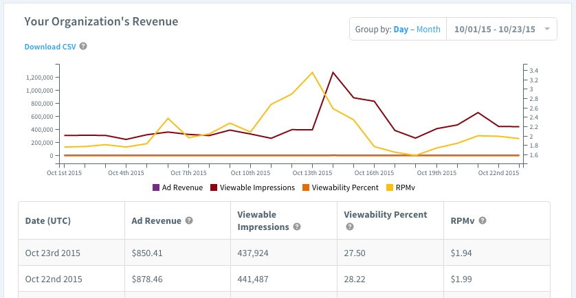 Reveal Analytics for Organizations