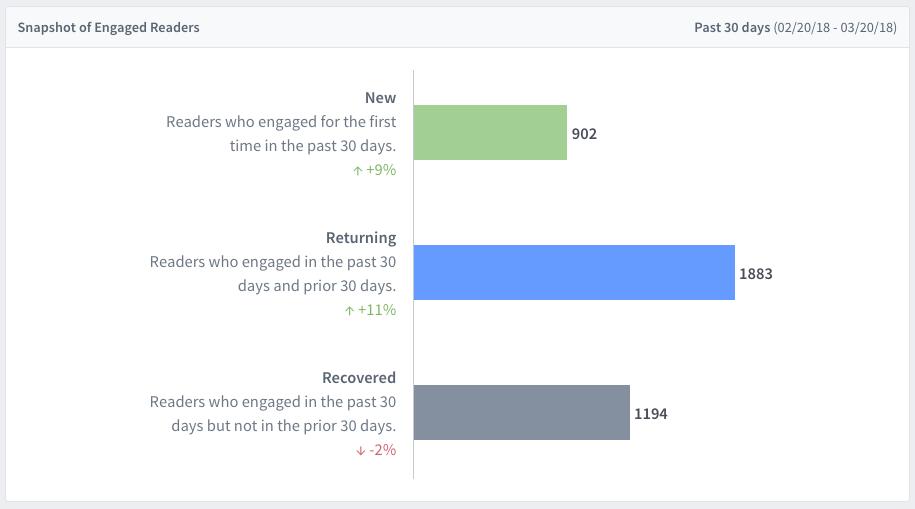snapshot-engaged-readers.png